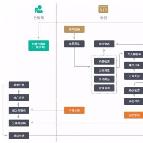 免费购买销客多3.5源码 微分销系统源码下载 三级微分销 微营销 asp.net源码